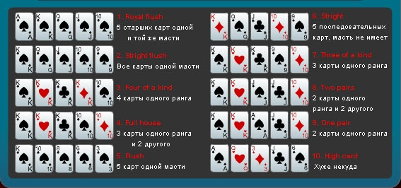 Правила В Игру Покер