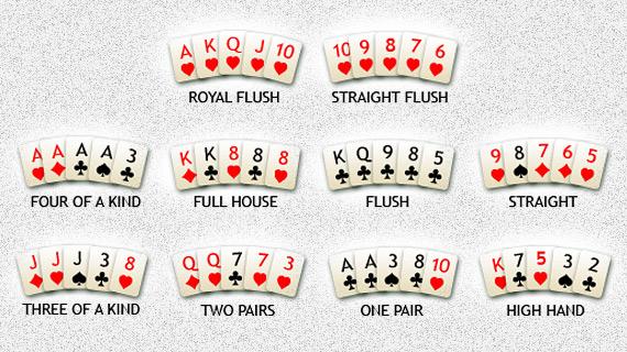 Название комбинаций в покере на английском