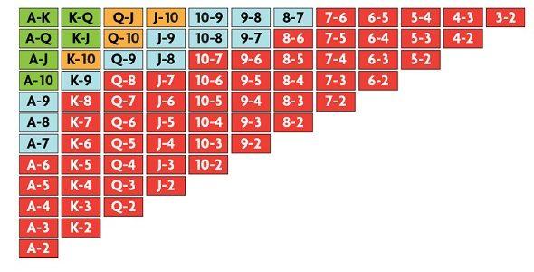 Таблица стартовых рук в Холдеме