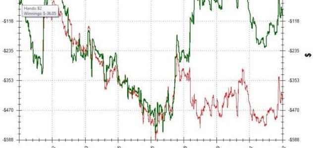 Важность статистики покерных игроков